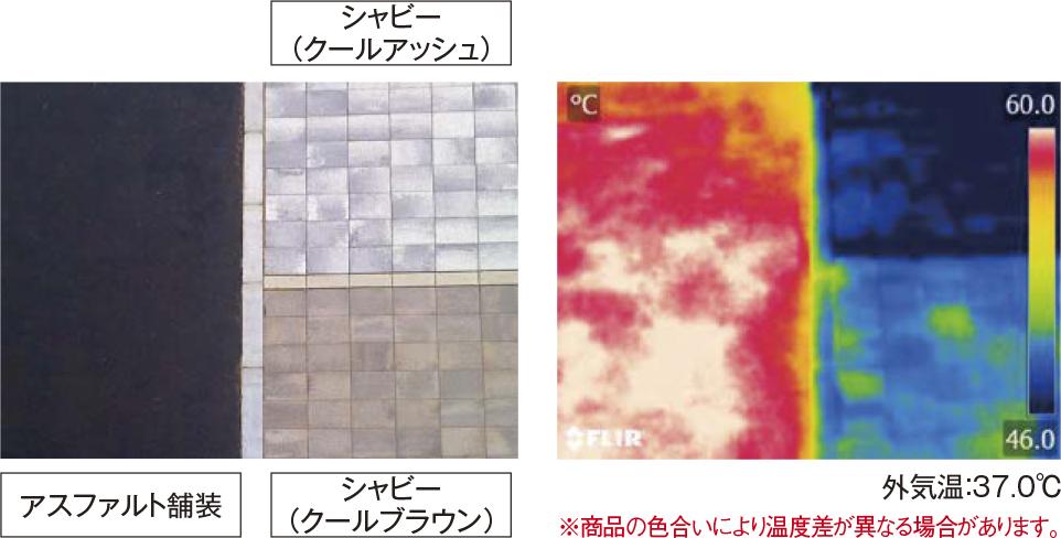 インターロッキングブロックとアスファルト舗装の温度上昇の比較