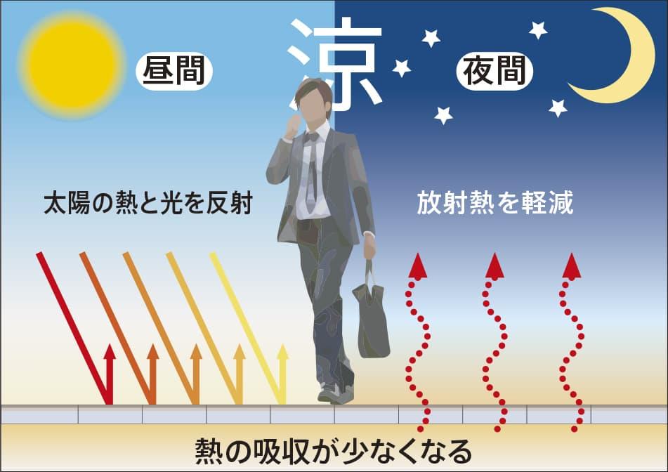 遮熱性インター舗装の路面温度上昇抑制メカニズム